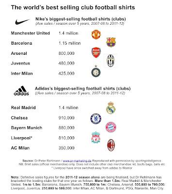 Football Finance 2012