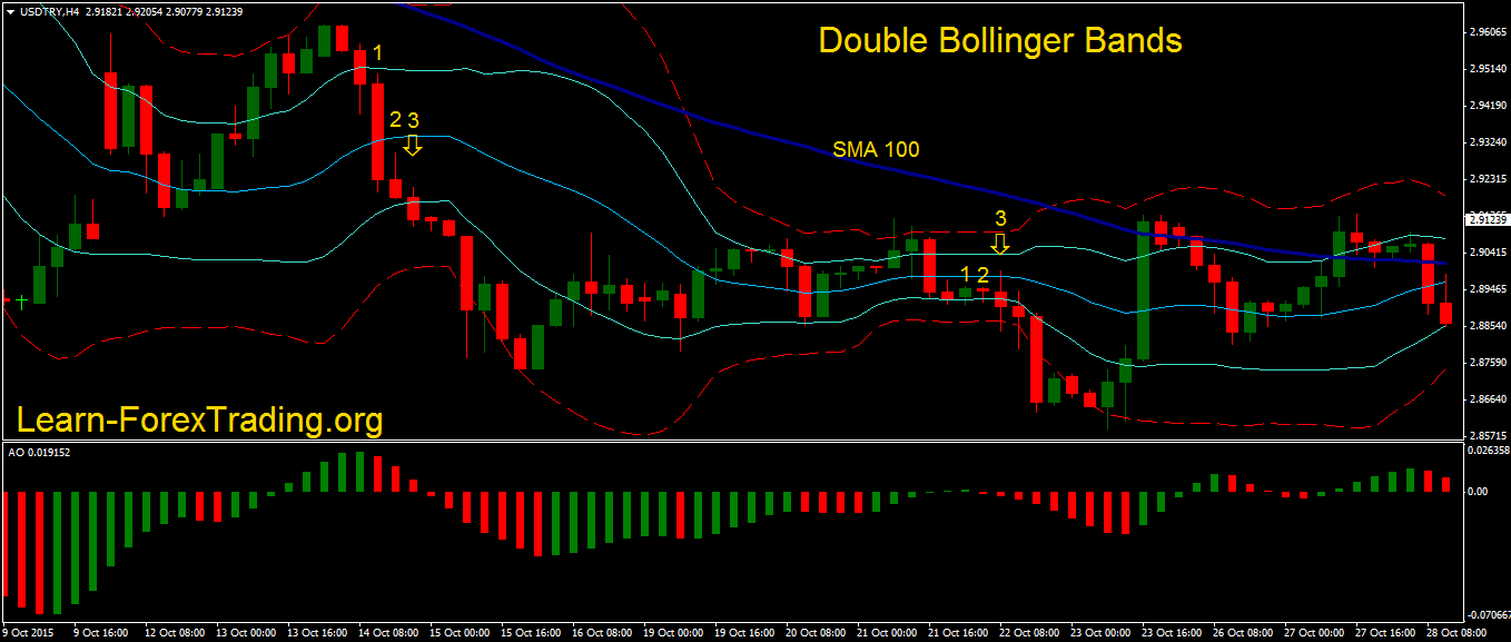 Day trading bollinger bands