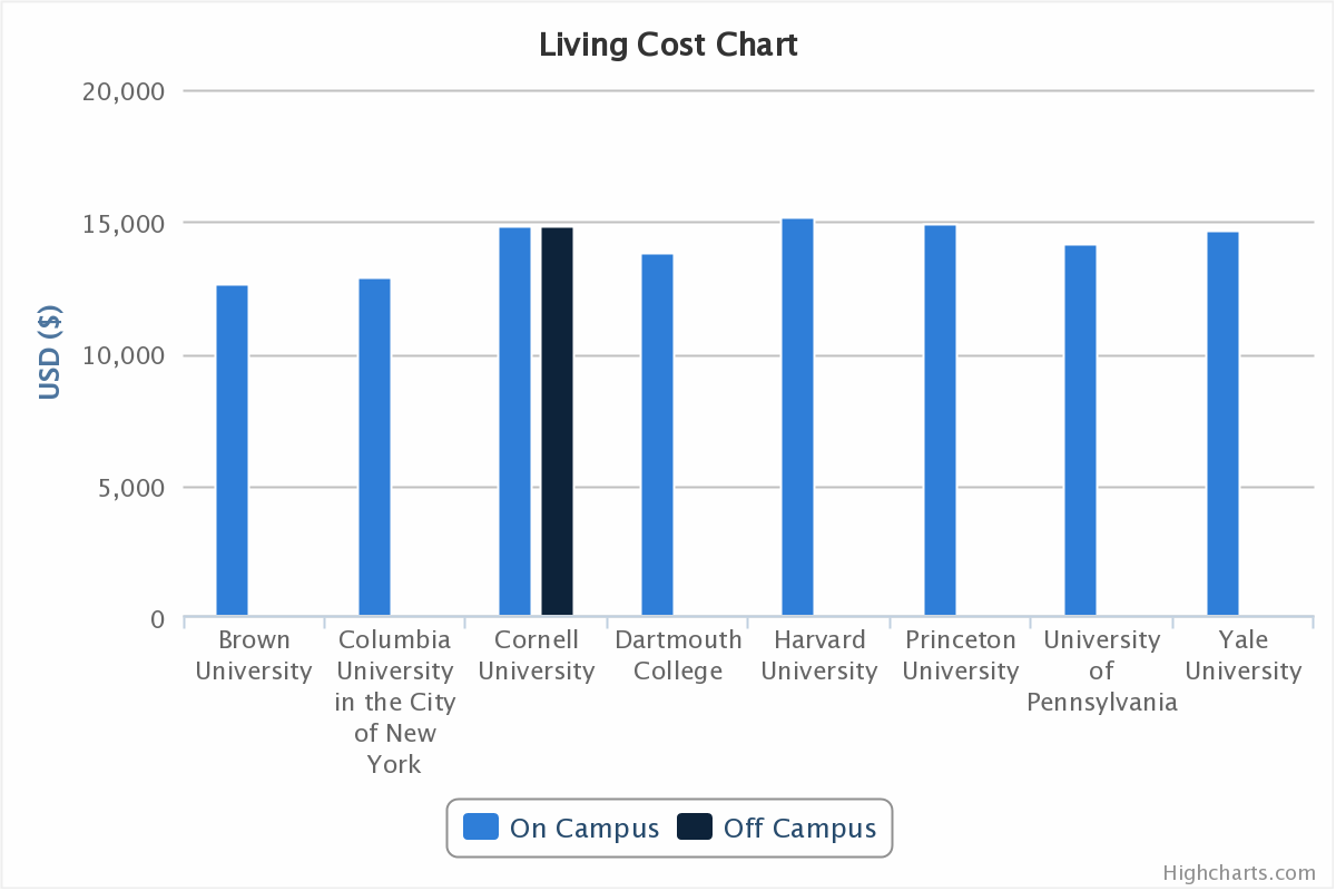 Ivy League Comparison - Tuition and Living Costs