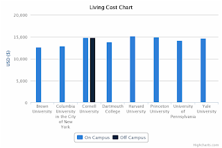 Ivy League Tuition Comparison - Living Cost