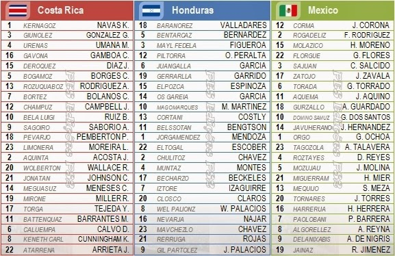 Nomes corretos jogadores seleções Costa Rica, Honduras e México PES 2014 PS2