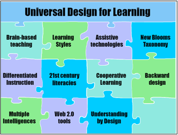 Classroom Design For Learning Disabilities ~ Edu mat campione