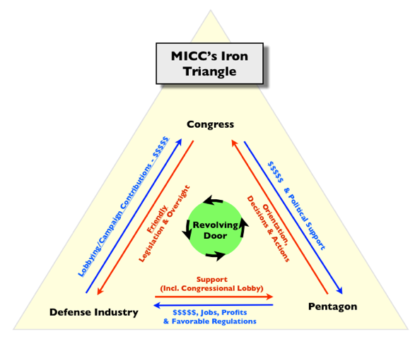 reaction paper iron triangle politics