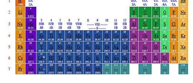 quin elabor la tabla peridica de los elementos qumicos - Quien Elaboro La Tabla Periodica De Los Elementos Quimicos