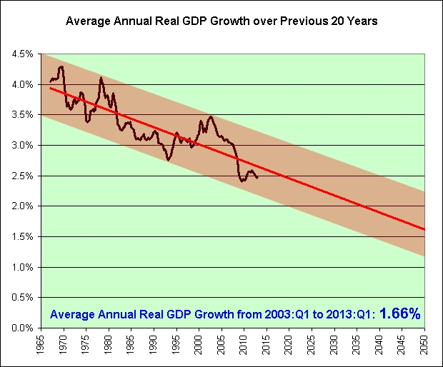 Long-Term+Real+GDP+Growth Trying to Stay Sane in an Unsane World – Part 1