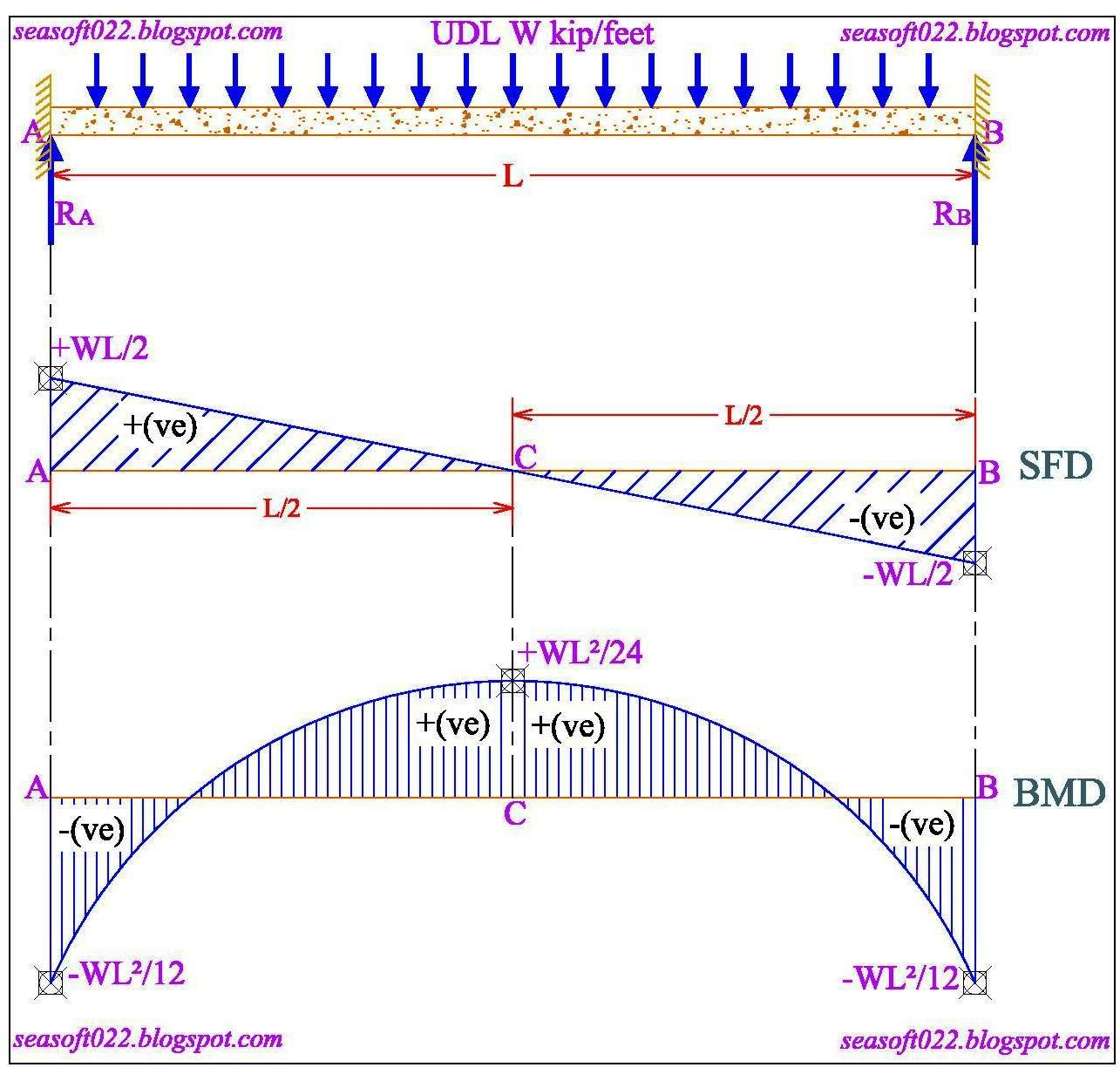 Sea Soft And Design Consultants Shear Force Bending Moment Cantilever Beam Diagram Picture 01