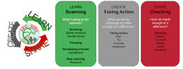 Ako Hiko Teaching As Inquiry Framework