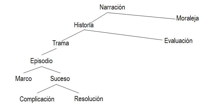 La Superestructura Narrativa. Cómo analizar y esquematizar una obra ...