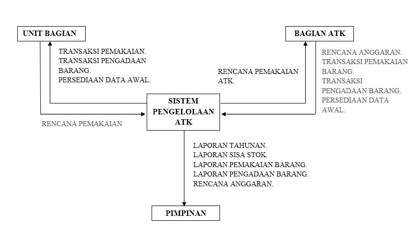 Contoh data flow diagram dfd dari sistem informasi pengelolaan diagram konteks sistem berjalan sistem informasi pengelolaan atk ccuart Choice Image
