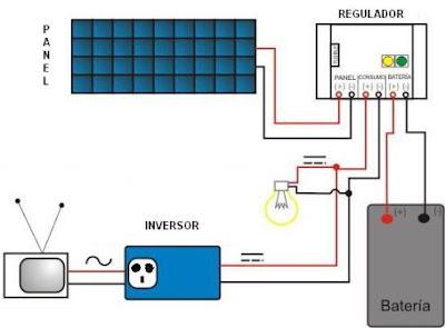 Esquema básico instalación eléctrica con energías renovables.