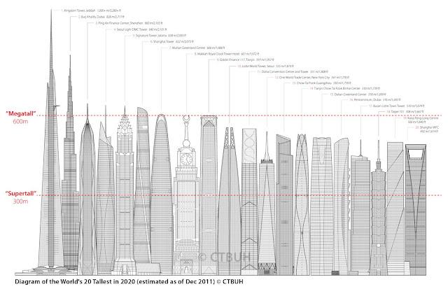 ตึกที่สูงที่สุดโนโลก