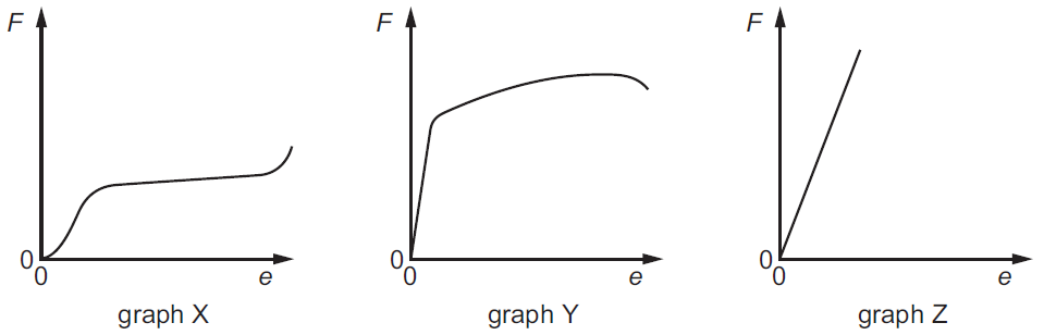 Force Extension Graph For Glass