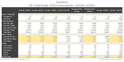 Short Options Strangle Trade Metrics RUT 59 DTE 6 Delta Risk:Reward Exits