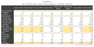 Short Options Strangle Trade Metrics RUT 59 DTE 6 Delta Risk:Reward Exits