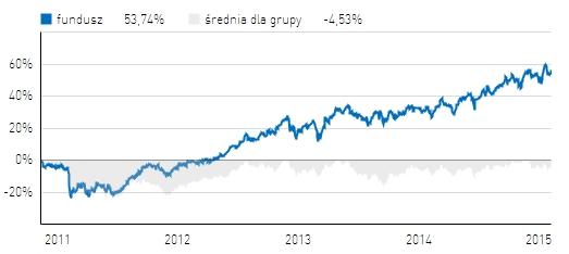 Skarbiec Spółek Wzrostowych na tle funduszy akcji europejskich rynków wschodzących