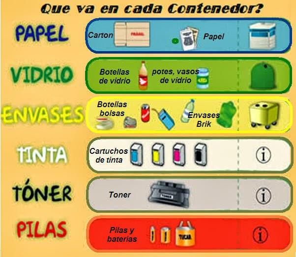 Colores del reciclje los colores que se deben emplear - Colores para reciclar ...