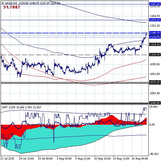 Золото – краткосрочная цель 1140.70 протестирована рынком.