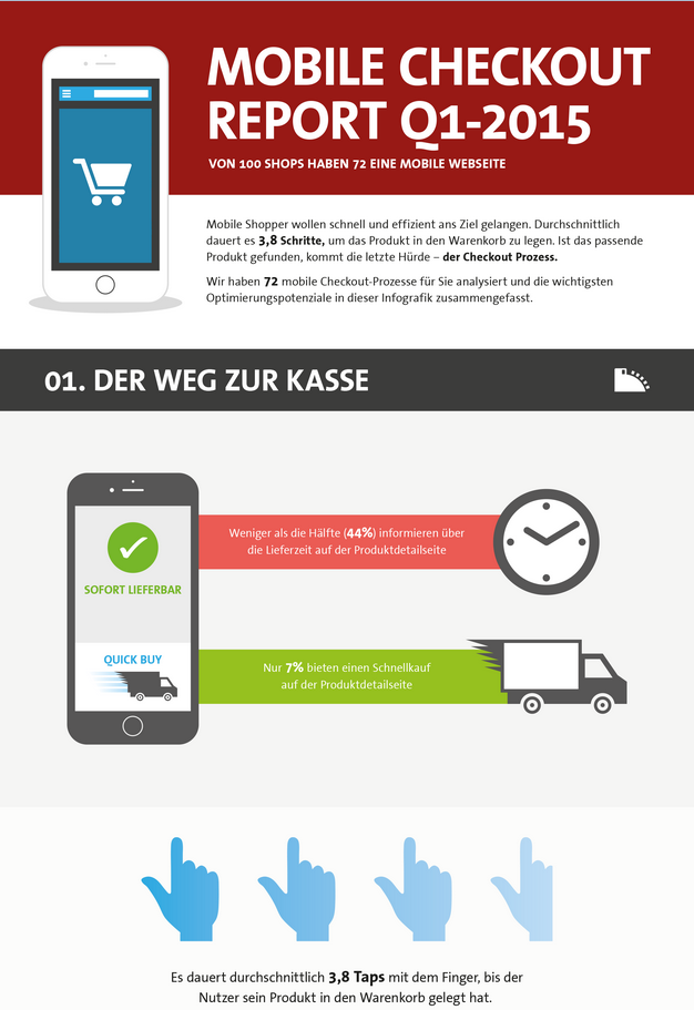 http://static.konversionskraft.de/downloads/mobile-checkout-infografik_Q1-2015.png