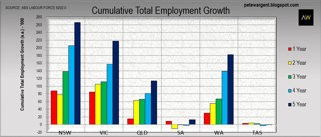 Pete Wargent Daily Blog Employment Surges But Iron Triangle Wiped