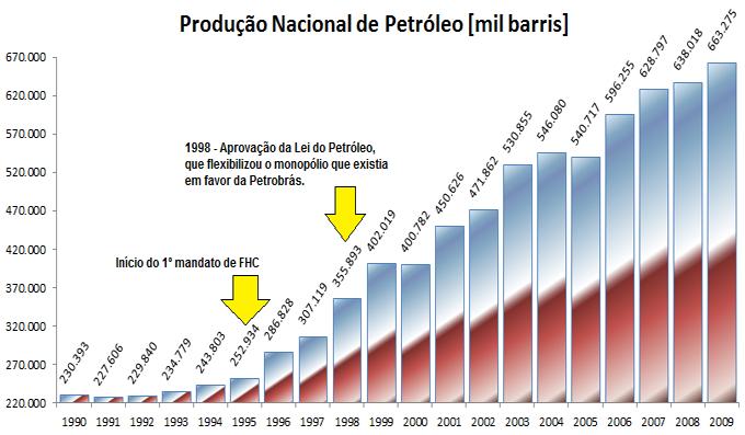 Evolução da produção de petróleo brasileira - 1990 - 2009