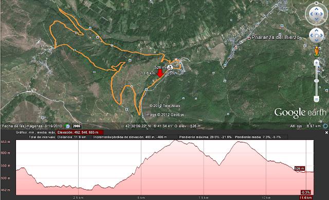 Perfil I Carrera de montaña Barrancas de Santalla