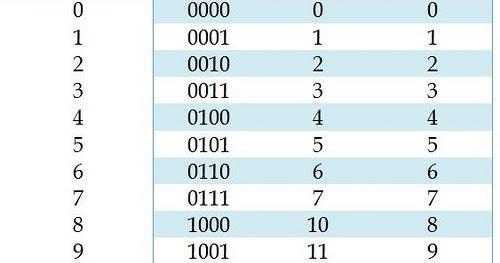 Cara Konversi Bilangan Desimal, Biner, Oktal ...