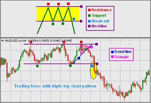 Best forex chart patterns