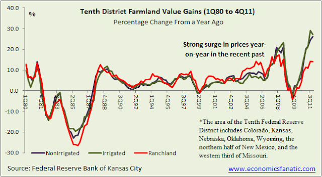 Change in Farmland Prices in the United States (Year-on-Year) from 1980 to 2011