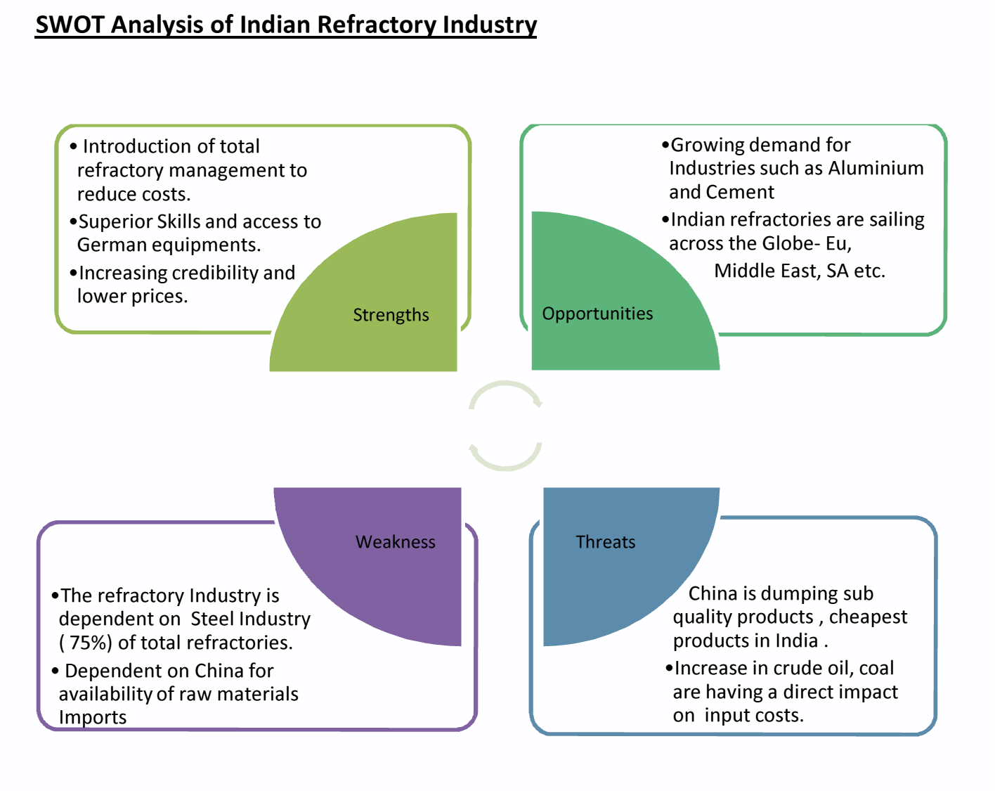 an analysis of supply Ieej: august 2006 1 supply and demand analysis on petroleum products and crude oils for asia and the world 1 overview of the study 11 objectives.