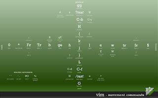 http://naleid.com/blog/2010/10/04/vim-movement-shortcuts-wallpaper/
