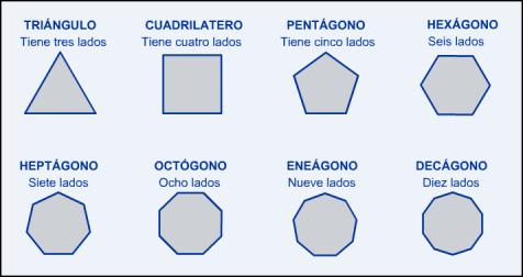 Aprobar Primaria: Los polígonos.