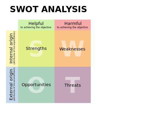 ymca swot Transcript of swot analysis swot analysis by: danielle pelchat ymca strengths: - the ymca is very well advertised, which makes it very popular -if you work there and you are not a member, you get to use the facility for free - the y has a new a image.
