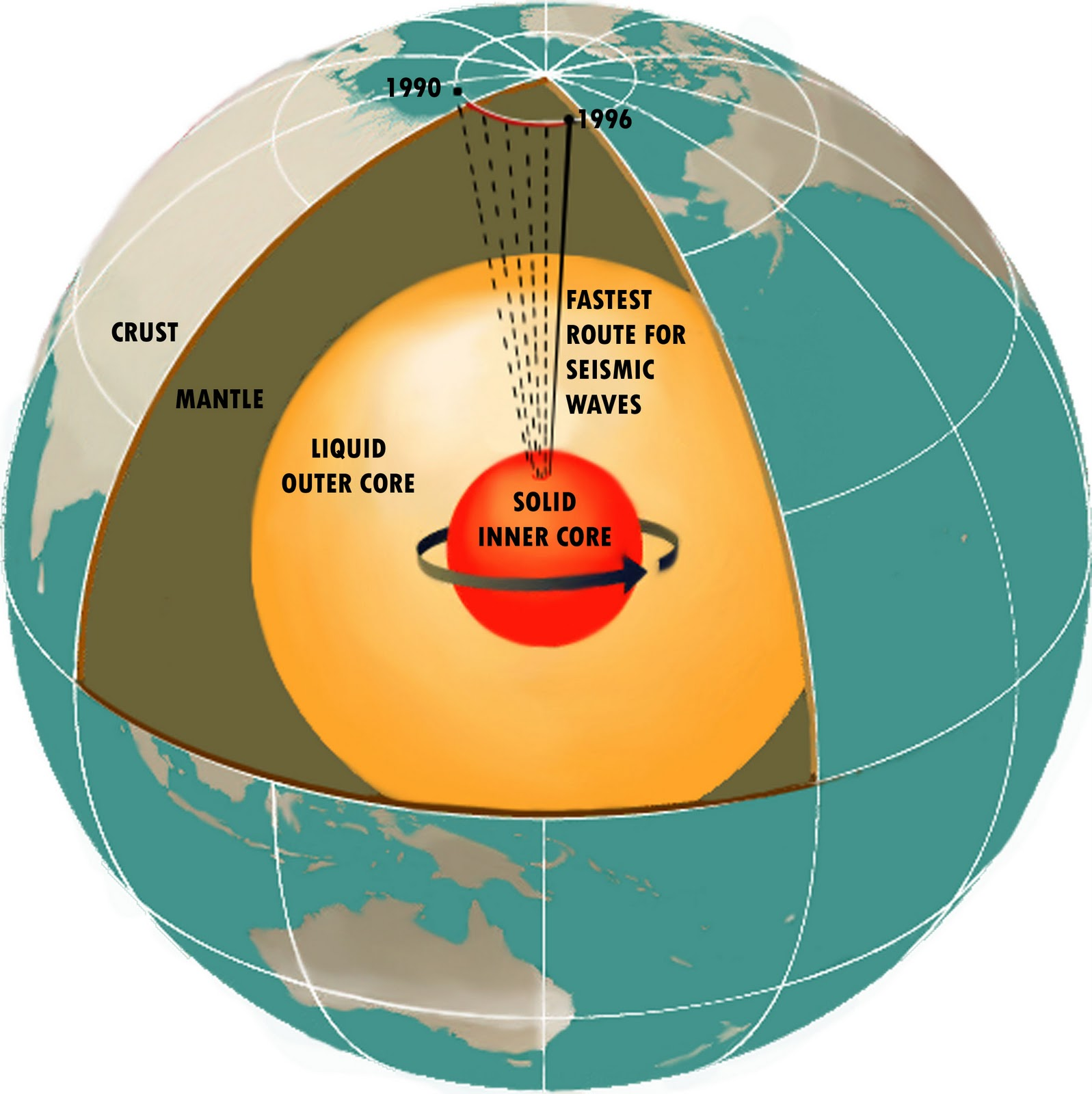 Tale of Two Natural Planetary Cycles: Magnetic and Climatic
