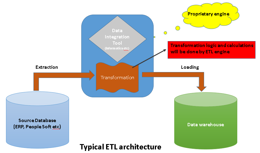 Find useful oracle tips here oracle sql developer sql for Informatica 9 architecture