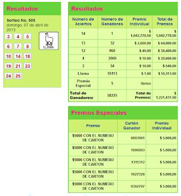 Resultados Pozo Millonario 7 abril 2013