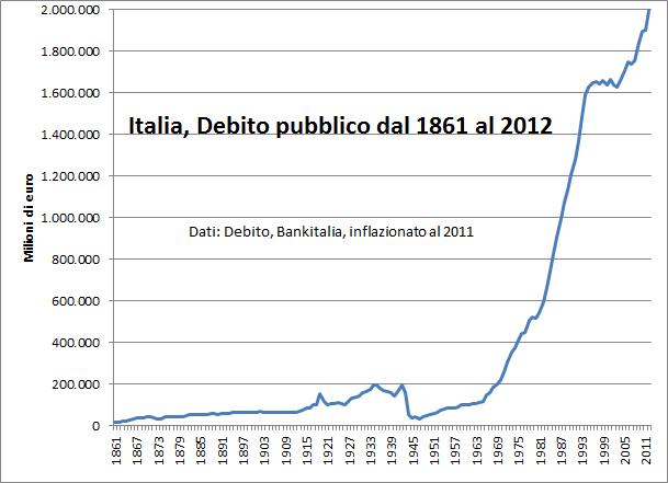 crisi e debito