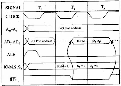 how to draw timing diagram 8086 microprocessor