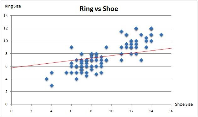 Correlation Shoe Size Ring Size