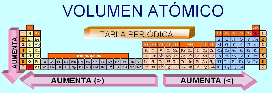 Proyecto tabla periodica valencia mayor dificultad para arrancar estos y menor volumen atmico y a menos atraccin nuclear sobre los electrones de valencia mayor facilidad urtaz Images