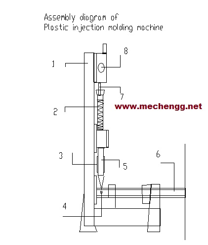 Main parts and assembly of Injection moulding Machine