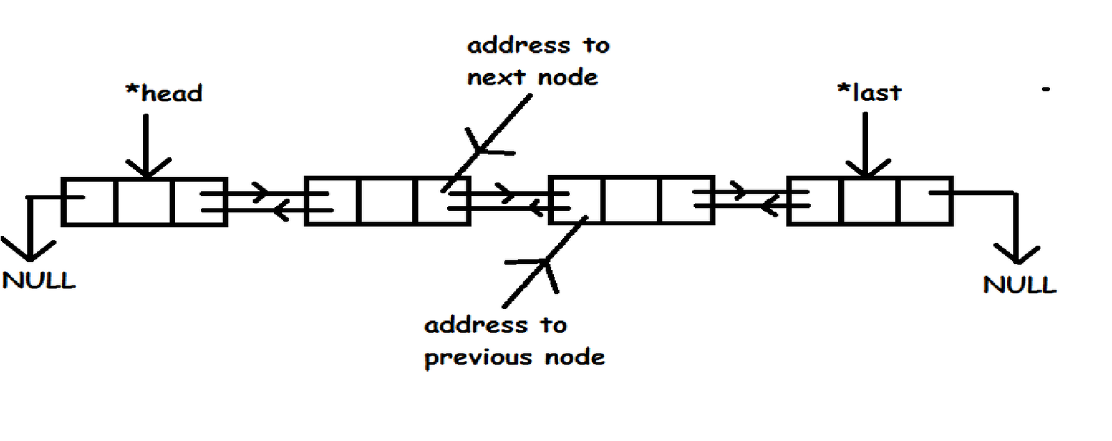 linked list Linked list algorithms the pseudo code to describe the algorithms uses these terms head = pointer to the first list item (head node) info = node data.