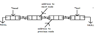 doubly-linked-list-c-code