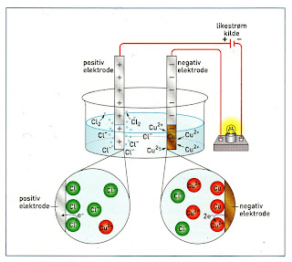 elektrolyse av vann forsøk