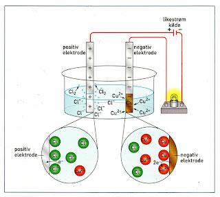 elektrolyse av kobberklorid teori