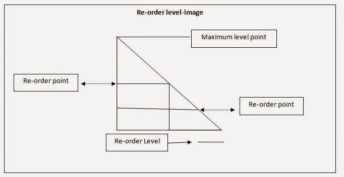 advantages of reorder level