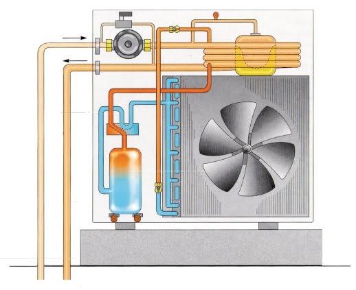 Vg at sistemas de enfriamiento y calefaccion por bomba de for Calefaccion por bomba de calor