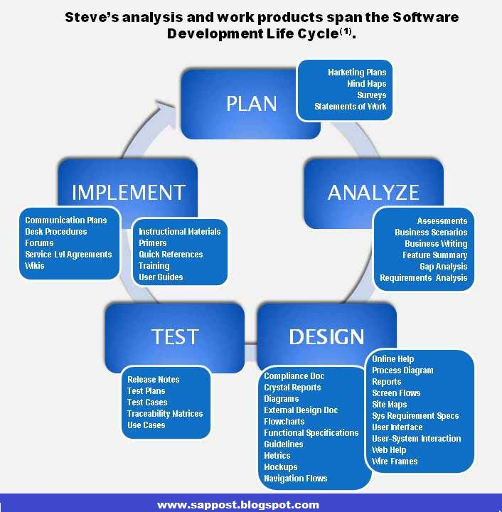 software development life cycle thesis Sdlc systems development life cycle dissertation writing service to custom write a college sdlc systems development life cycle thesis for a doctorate thesis course.