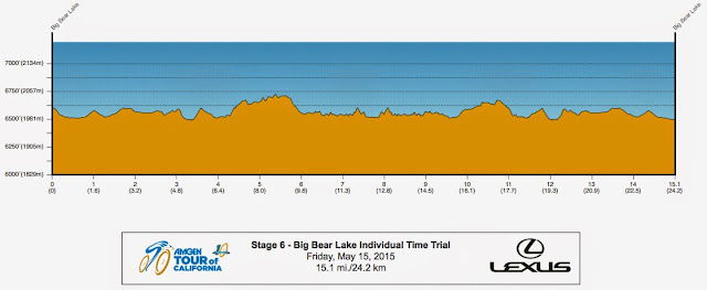 Stage 6 Time Trial Profile Big Bear 2015 ATOC