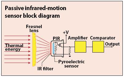 sensor pir ilustração