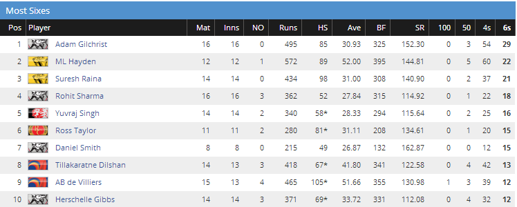 most sixes in IPL 2009
